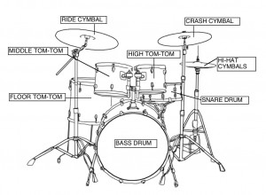 Parts of the Drums